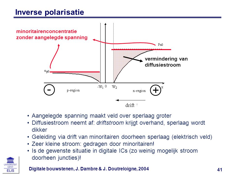 - + Inverse polarisatie