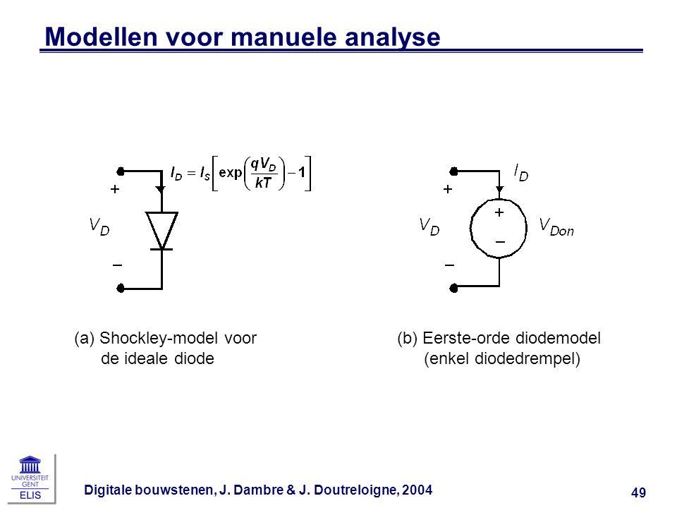 Modellen voor manuele analyse