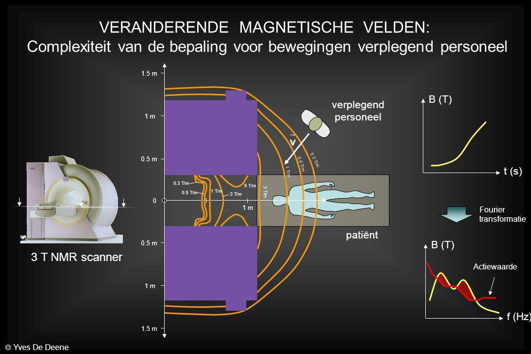 VERANDERENDE MAGNETISCHE VELDEN: