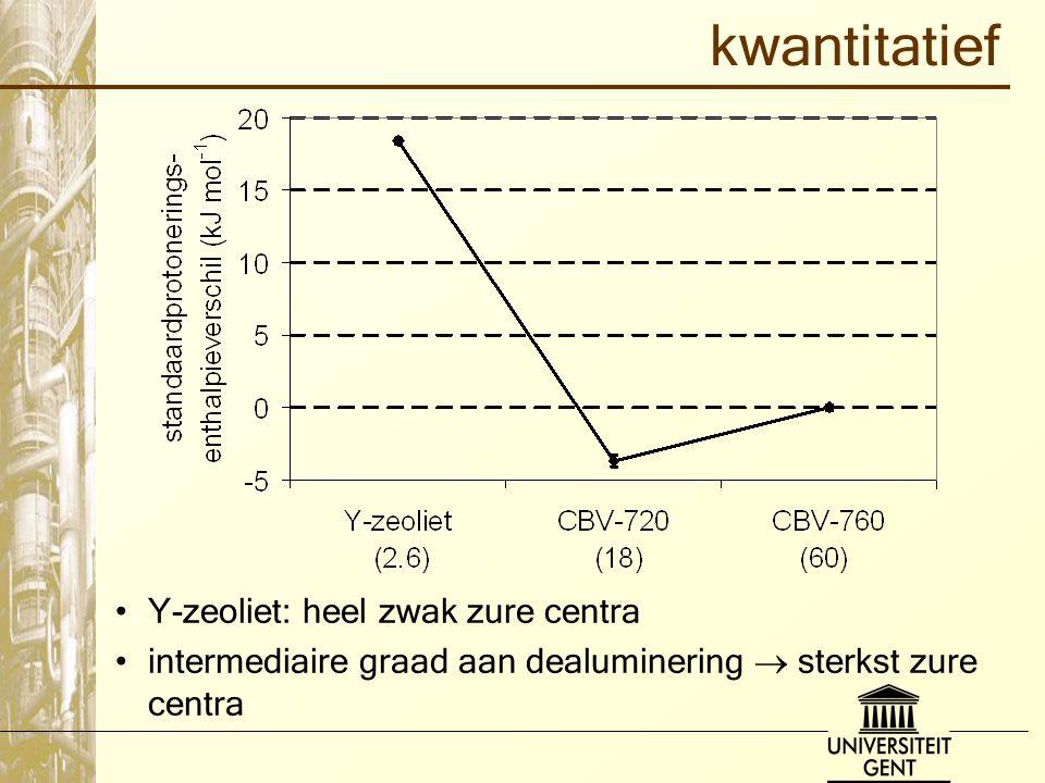 kwantitatief Y-zeoliet: heel zwak zure centra