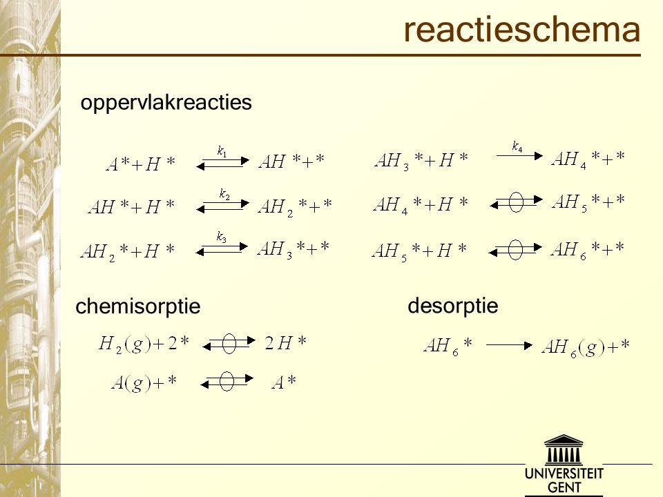 reactieschema oppervlakreacties chemisorptie desorptie