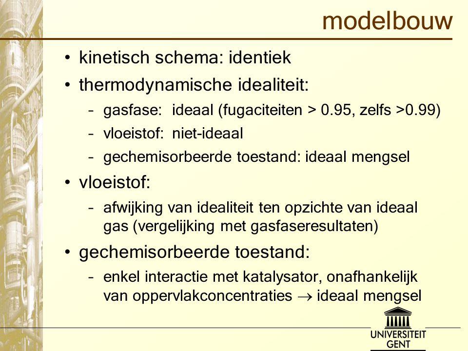 modelbouw kinetisch schema: identiek thermodynamische idealiteit: