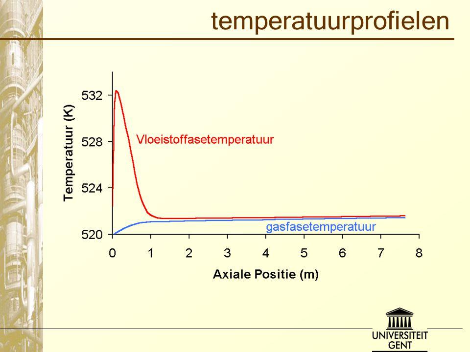 temperatuurprofielen
