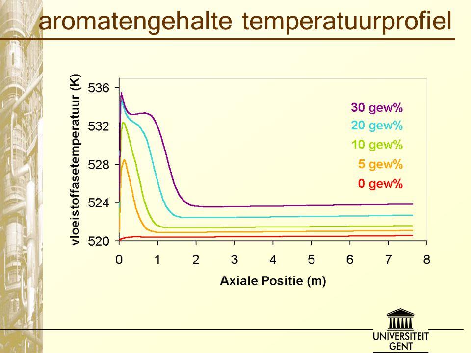 aromatengehalte temperatuurprofiel