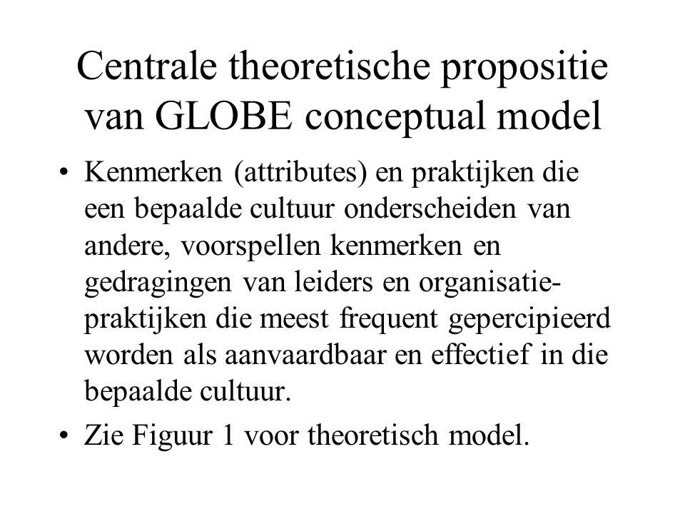 Centrale theoretische propositie van GLOBE conceptual model