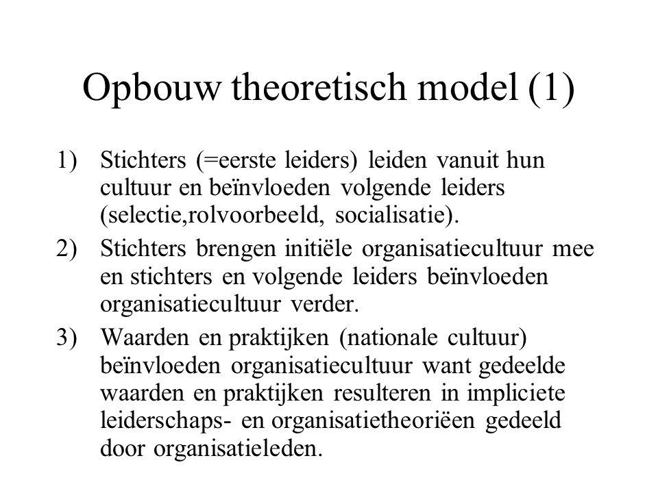 Opbouw theoretisch model (1)