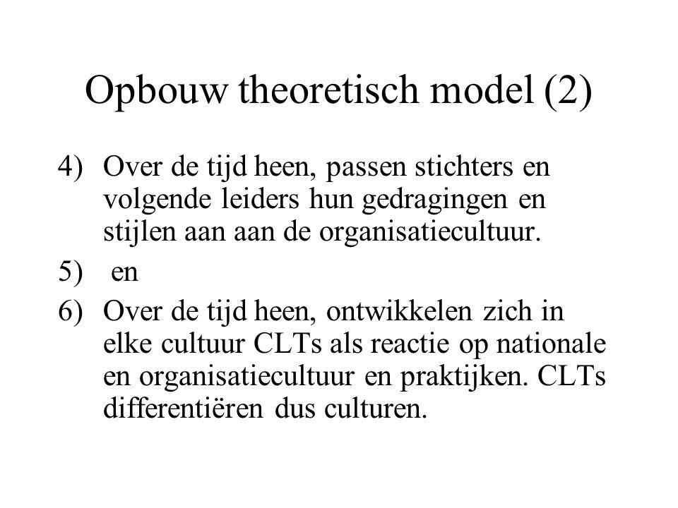 Opbouw theoretisch model (2)