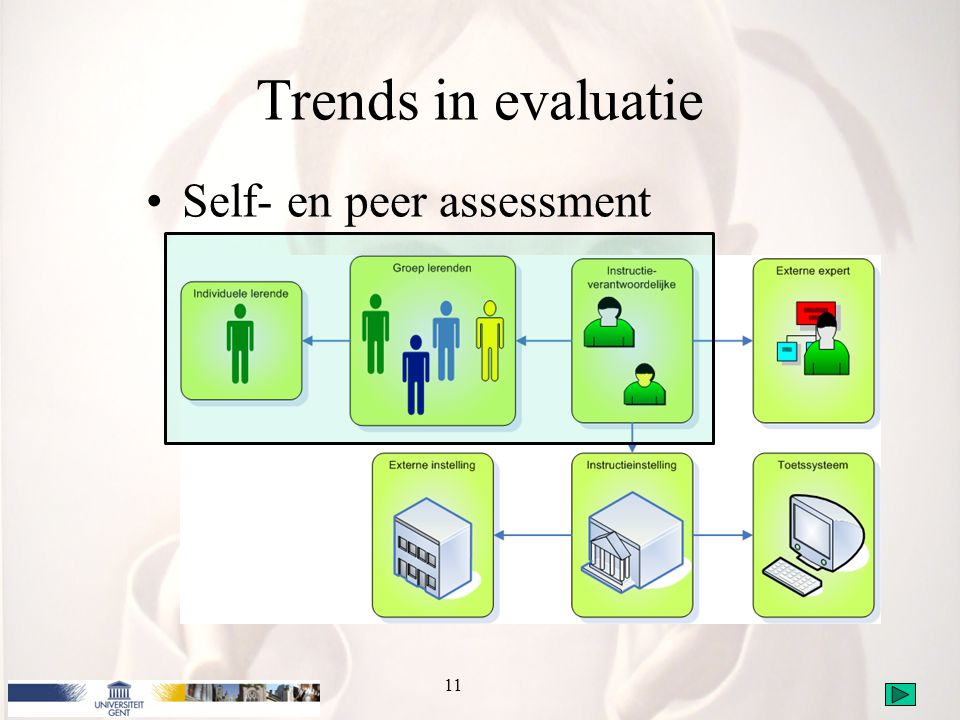 Trends in evaluatie Self- en peer assessment