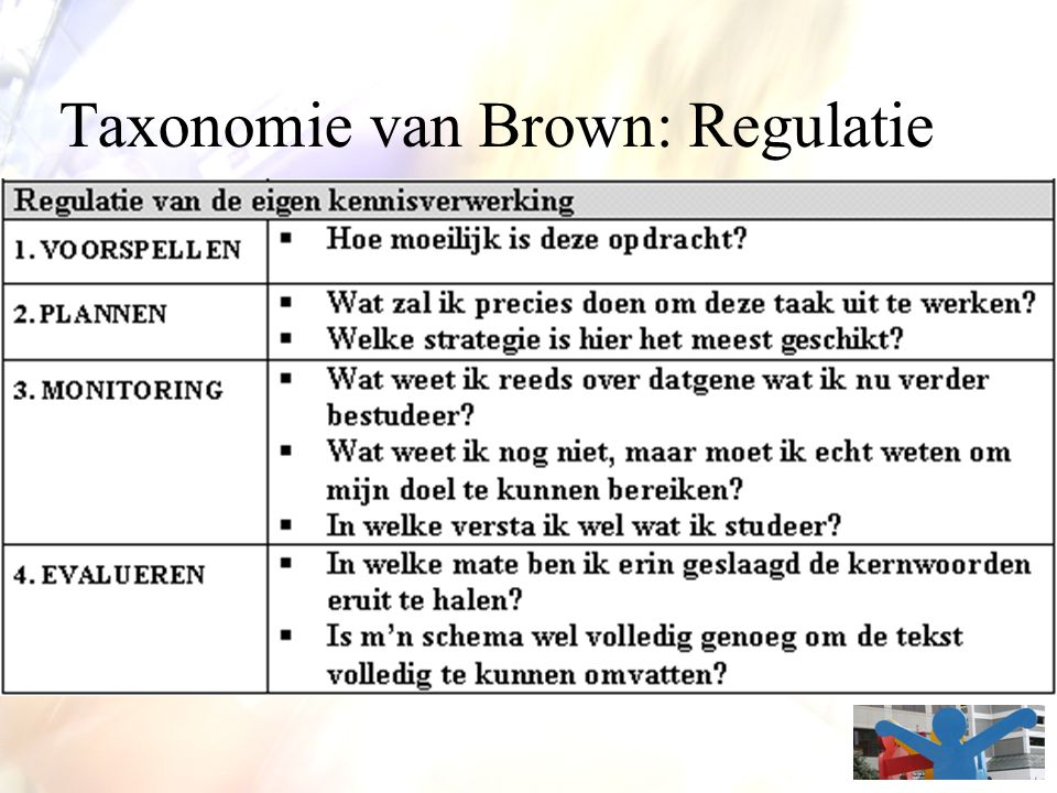 Taxonomie van Brown: Regulatie