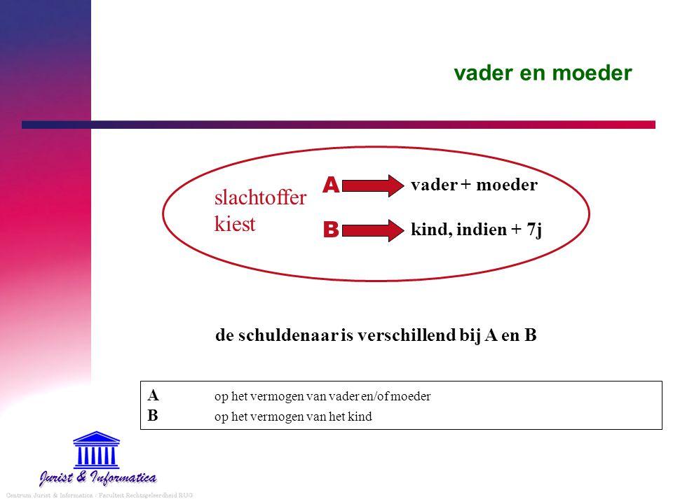 de schuldenaar is verschillend bij A en B