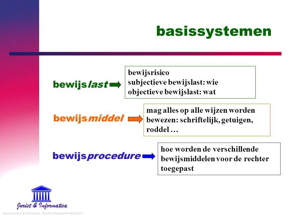basissystemen bewijslast bewijsmiddel bewijsprocedure