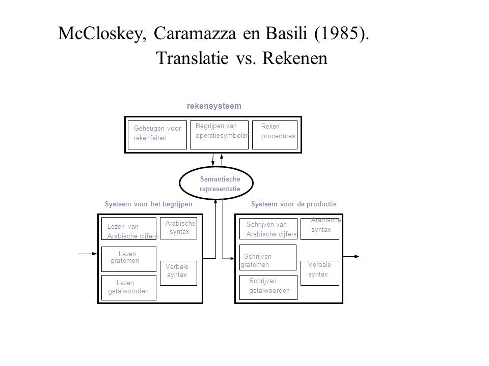 McCloskey, Caramazza en Basili (1985). Translatie vs. Rekenen