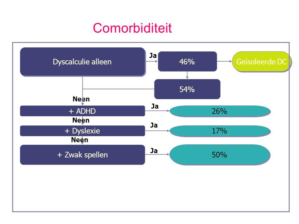 Comorbiditeit Dyscalculie alleen 46% Geïsoleerde DC 54% + ADHD 26%