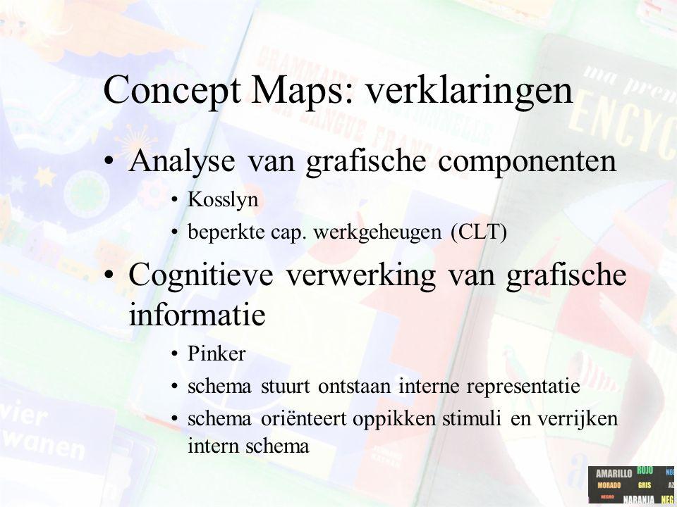 Concept Maps: verklaringen