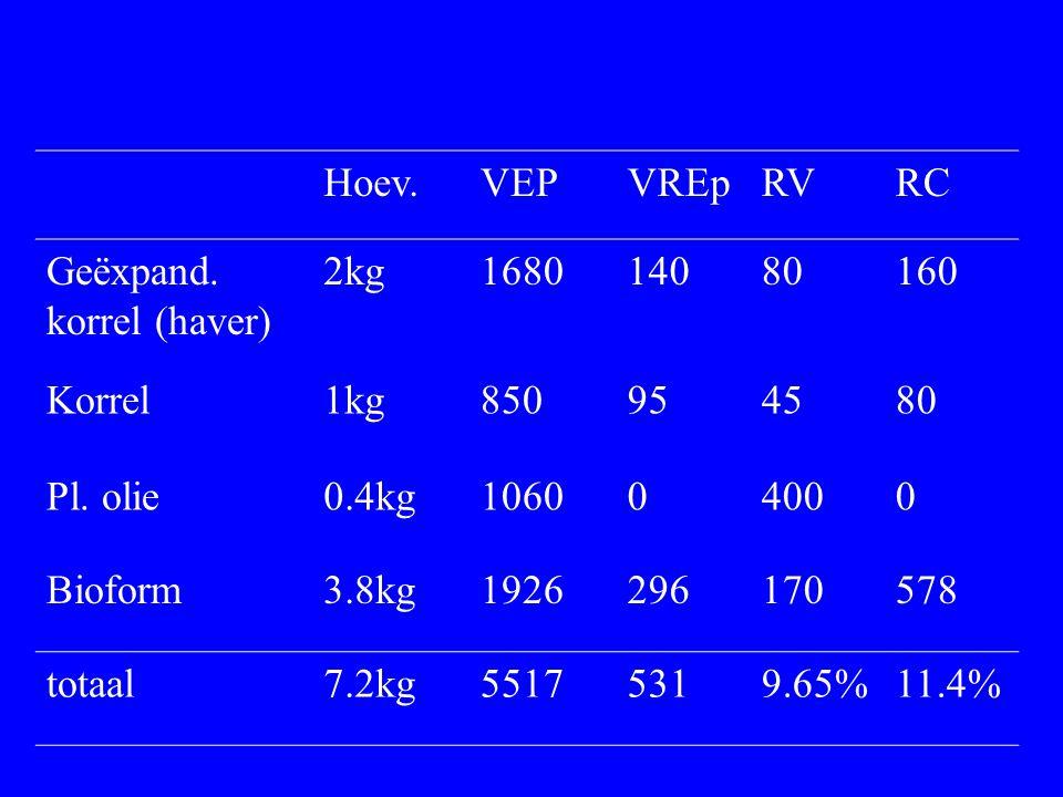 Hoev. VEP. VREp. RV. RC. Geëxpand. korrel (haver) 2kg. 1680. 140. 80. 160. Korrel. 1kg. 850.