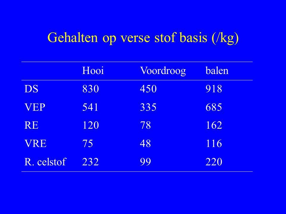 Gehalten op verse stof basis (/kg)