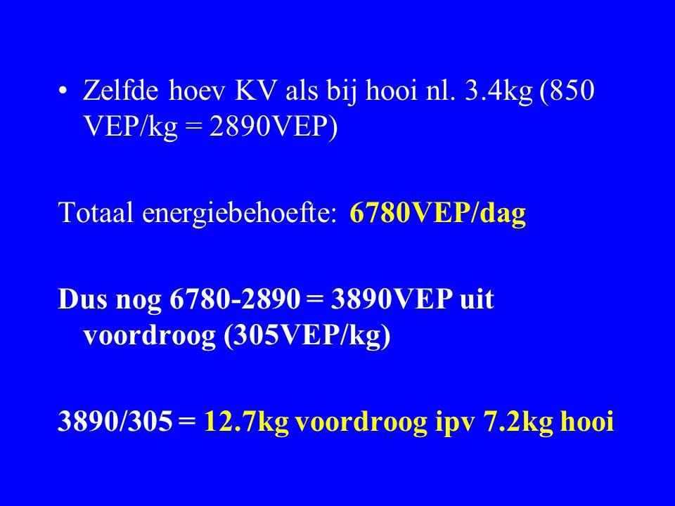 Zelfde hoev KV als bij hooi nl. 3.4kg (850 VEP/kg = 2890VEP)