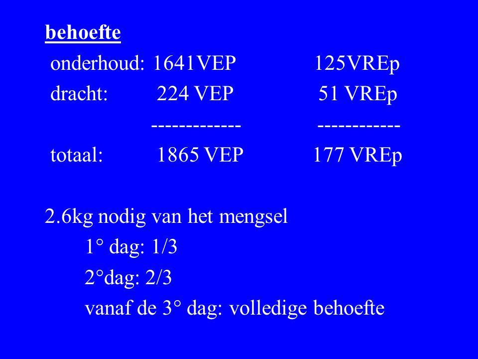 behoefte onderhoud: 1641VEP 125VREp. dracht: 224 VEP 51 VREp.