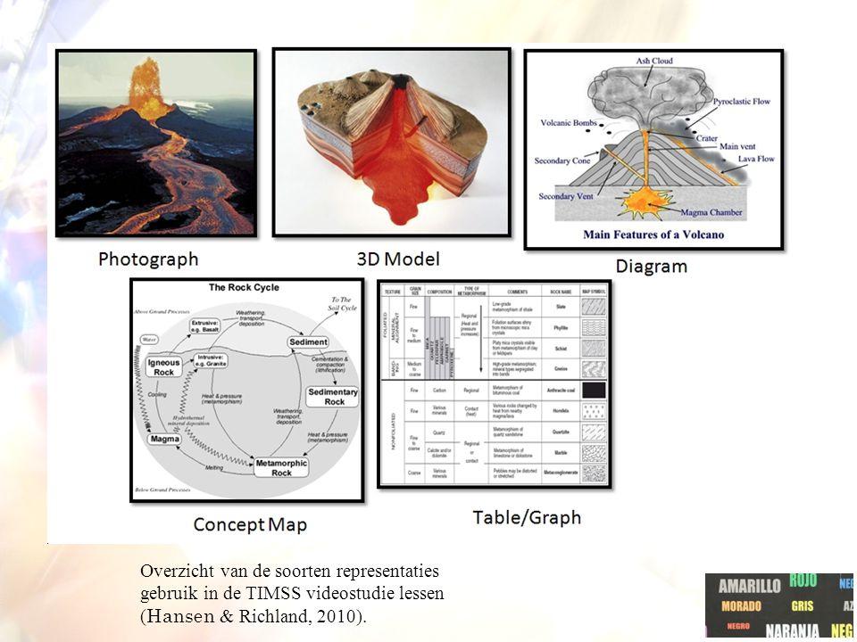 Overzicht van de soorten representaties gebruik in de TIMSS videostudie lessen (Hansen & Richland, 2010).