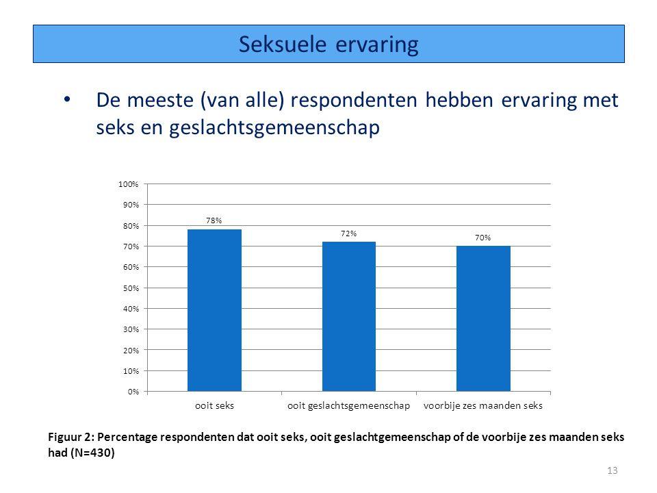 Seksuele ervaring De meeste (van alle) respondenten hebben ervaring met seks en geslachtsgemeenschap.