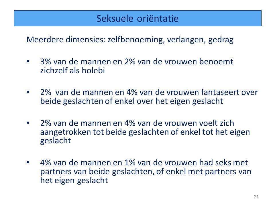 Seksuele oriëntatie Meerdere dimensies: zelfbenoeming, verlangen, gedrag. 3% van de mannen en 2% van de vrouwen benoemt zichzelf als holebi.