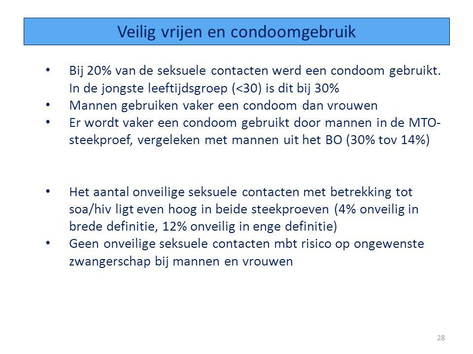 Veilig vrijen en condoomgebruik