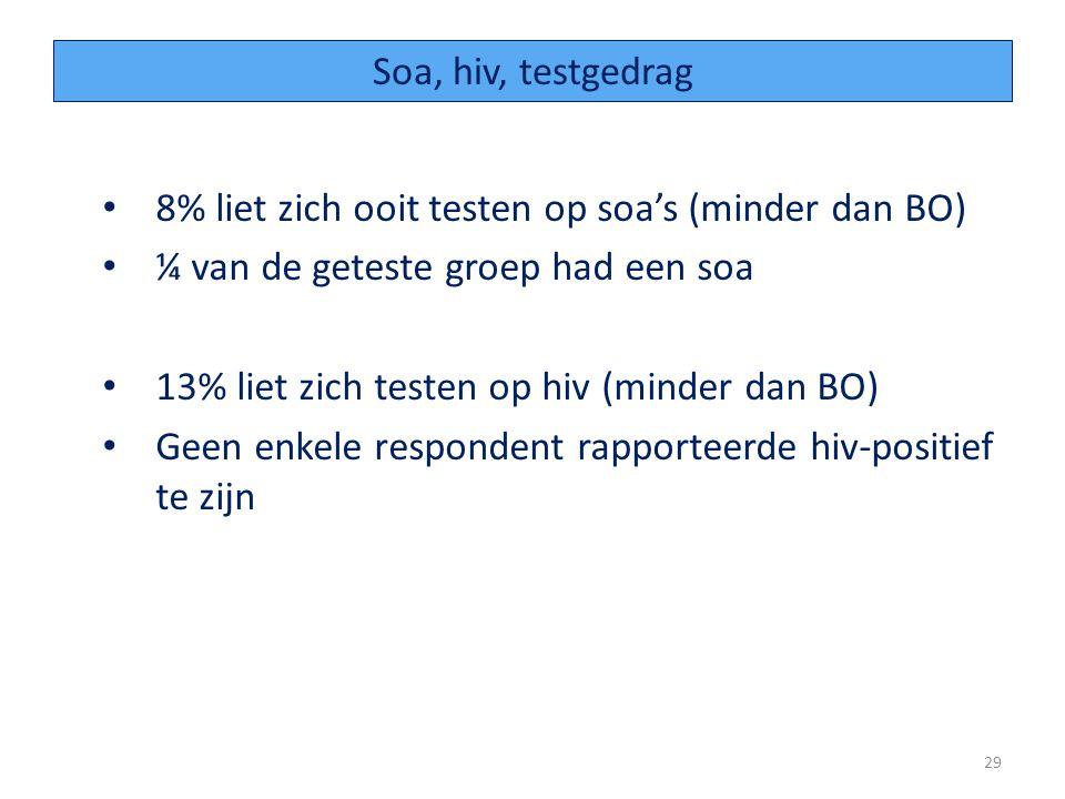 Soa, hiv, testgedrag 8% liet zich ooit testen op soa's (minder dan BO) ¼ van de geteste groep had een soa.