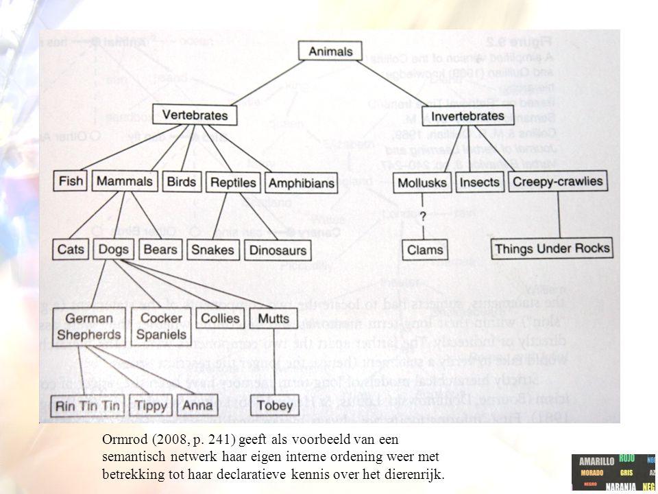 Ormrod (2008, p.