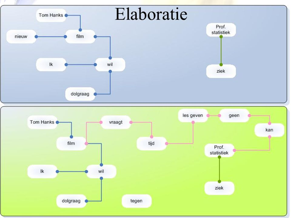 Elaboratie