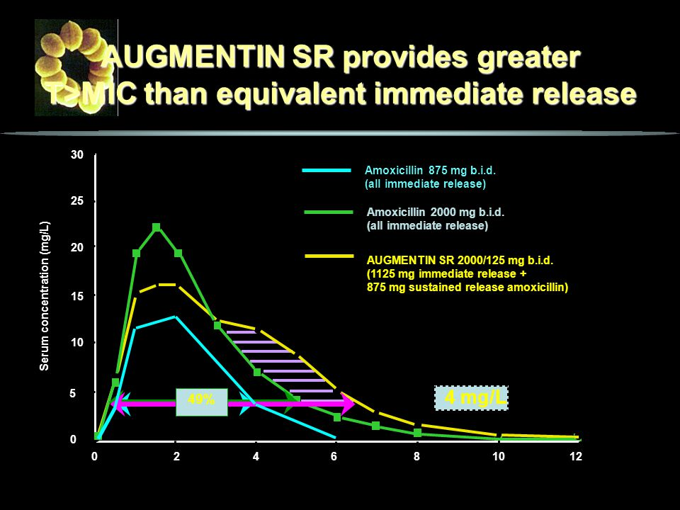 Serum concentration (mg/L)