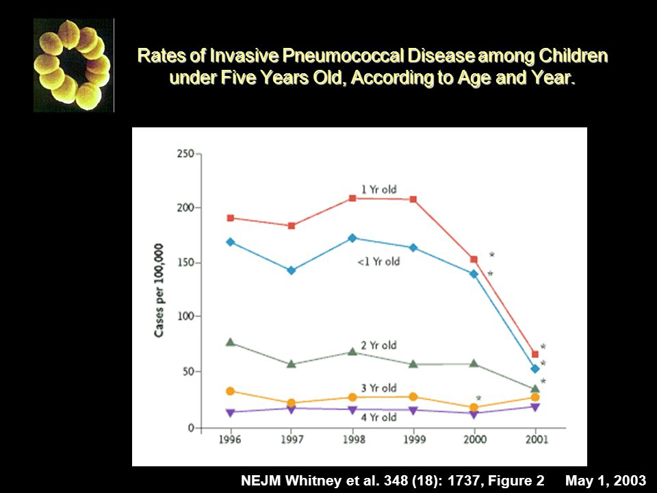 Rates of Invasive Pneumococcal Disease among Children under Five Years Old, According to Age and Year.