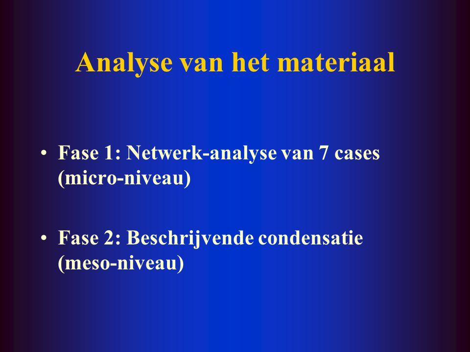 Analyse van het materiaal