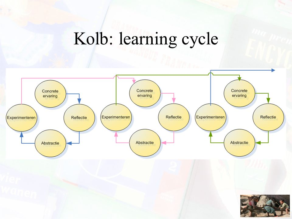 Kolb: learning cycle