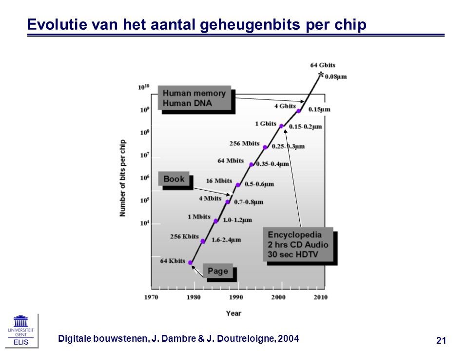 Evolutie van het aantal geheugenbits per chip