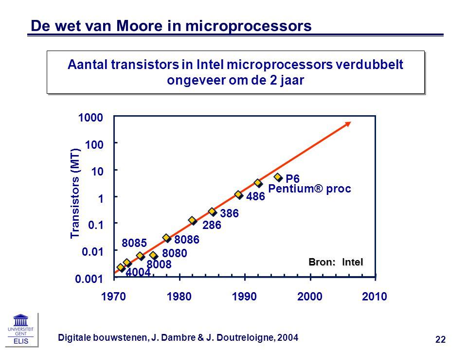 De wet van Moore in microprocessors