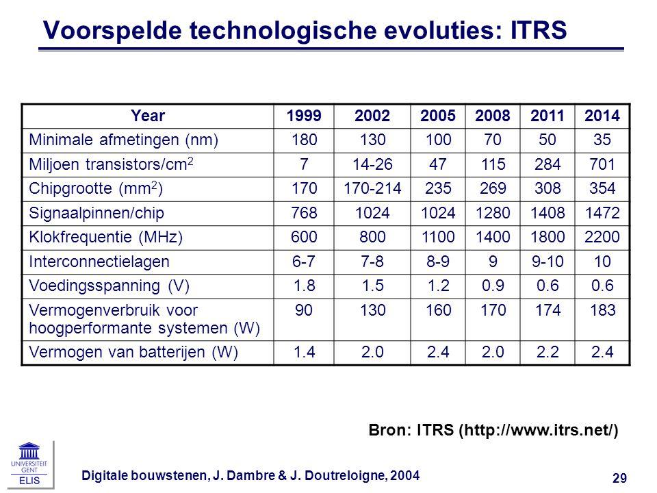 Voorspelde technologische evoluties: ITRS