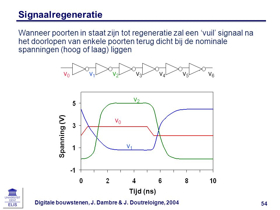 Signaalregeneratie