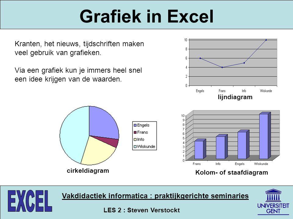 Grafiek in Excel Kranten, het nieuws, tijdschriften maken veel gebruik van grafieken.