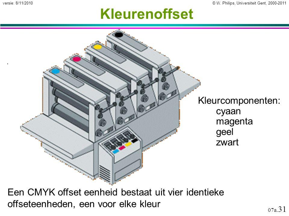 Kleurenoffset Kleurcomponenten: cyaan magenta geel zwart