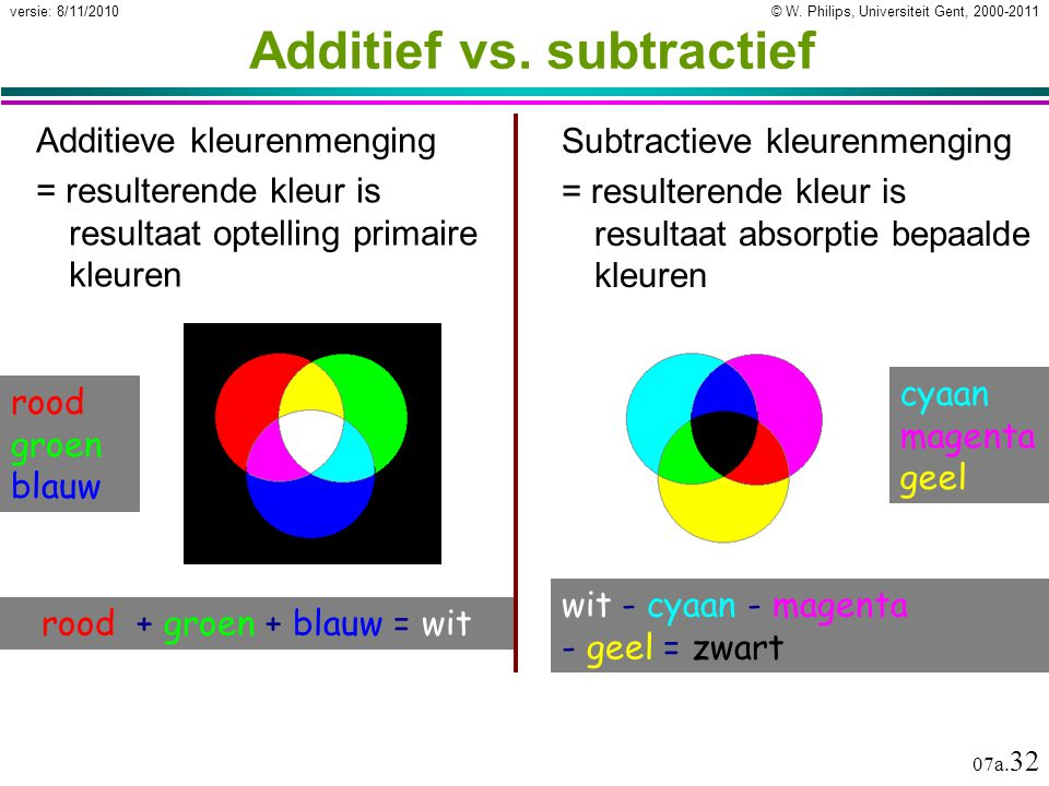 Additief vs. subtractief