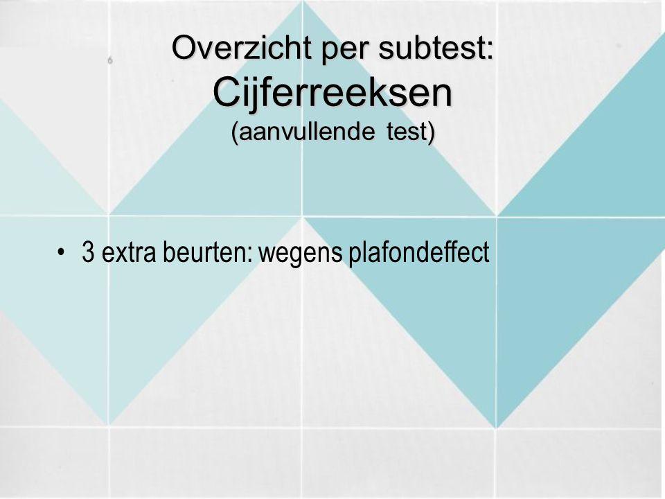 Overzicht per subtest: Cijferreeksen (aanvullende test)