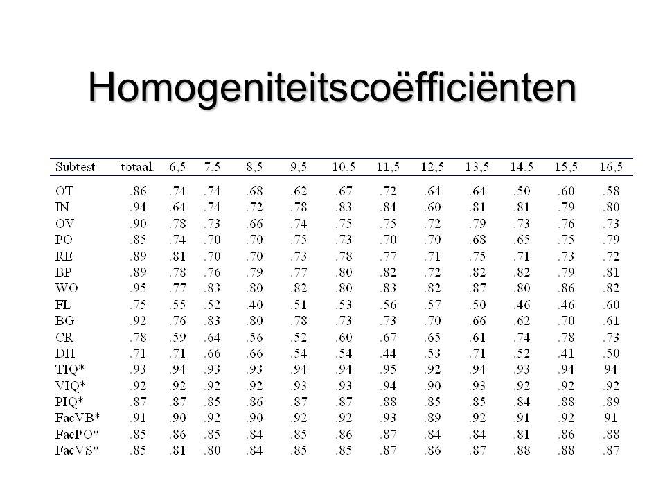 Homogeniteitscoëfficiënten