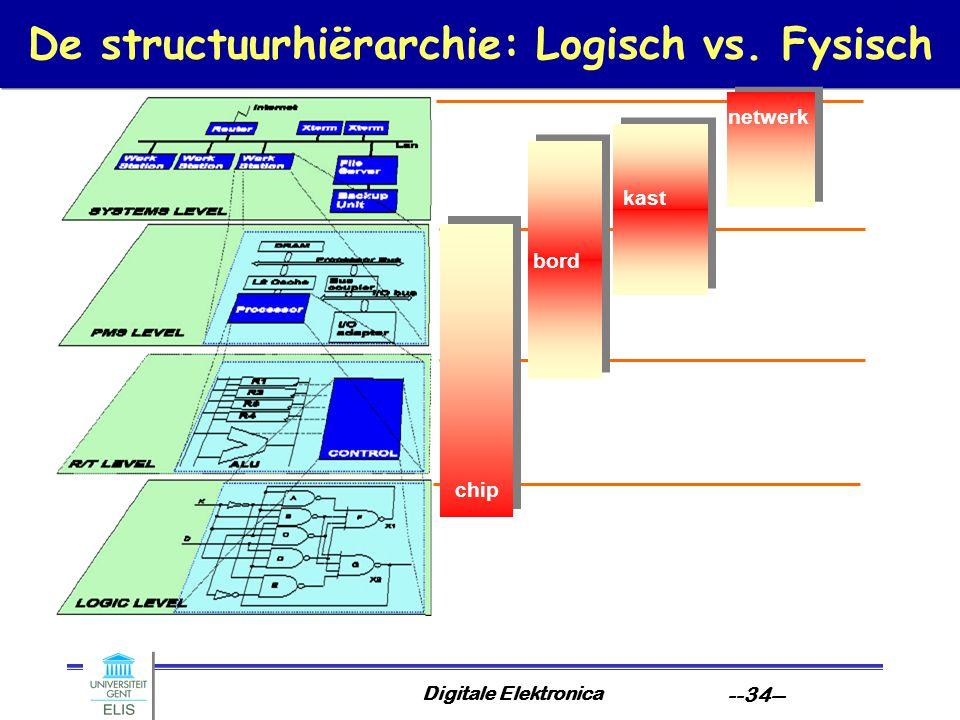 De structuurhiërarchie: Logisch vs. Fysisch