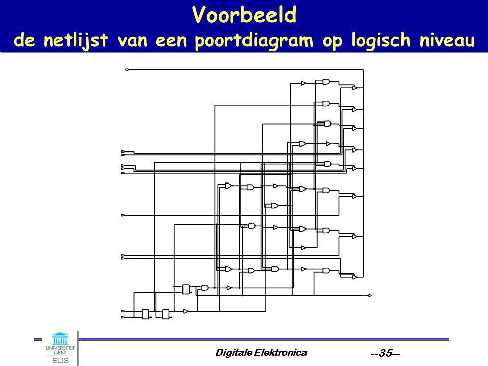Voorbeeld de netlijst van een poortdiagram op logisch niveau