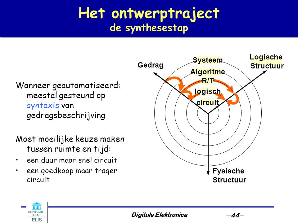 Het ontwerptraject de synthesestap