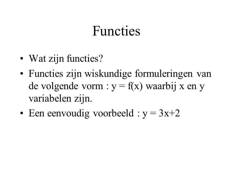 Functies Wat zijn functies