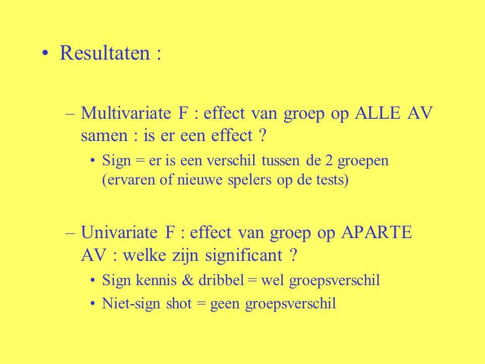 Resultaten : Multivariate F : effect van groep op ALLE AV samen : is er een effect