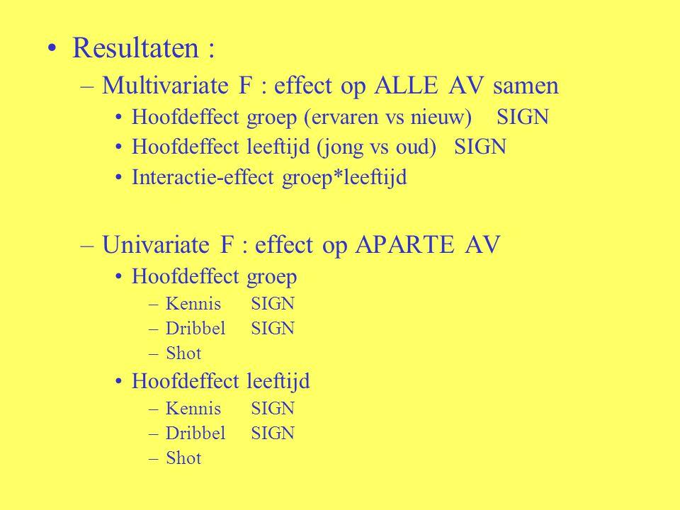 Resultaten : Multivariate F : effect op ALLE AV samen