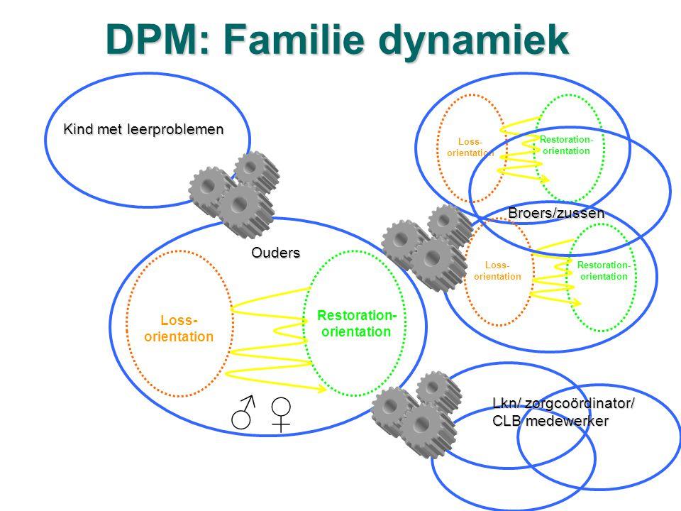 DPM: Familie dynamiek ♂ ♀ Kind met leerproblemen Broers/zussen Ouders