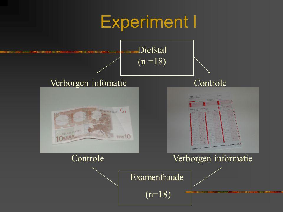Experiment I Diefstal (n =18) Verborgen infomatie Controle Controle